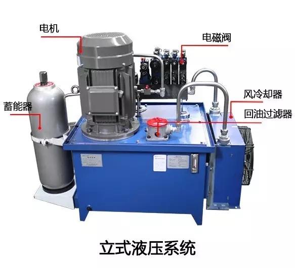 下图用线性流程图表示液压系统的组成:   任何液压系统都是由一些图片