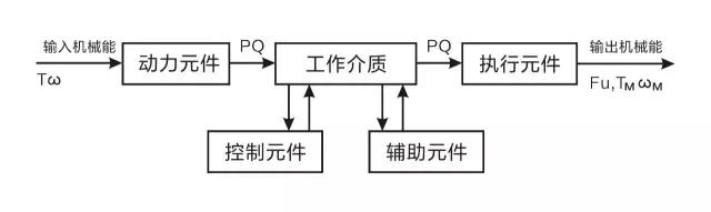 液压系统按照电机安装方式,分为立式,卧式,旁置式液压系统.图片